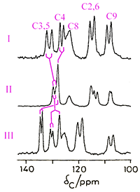 Partial 13C NMR spectra of some sulfathiazole polymorphs
