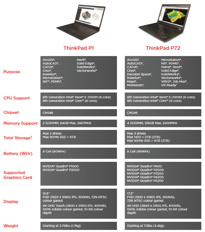 Computing and Information Services : Workstations Catalogue