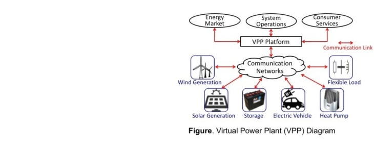 Smart Energy Systems and Virtual Power Plants