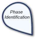 Phase Identification