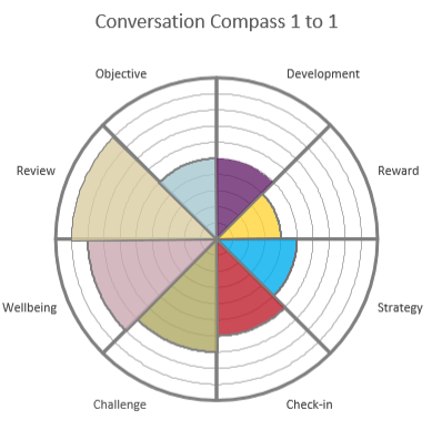 Conversation Compass 1 to 1