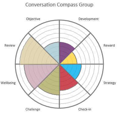 Conversation Compass Group