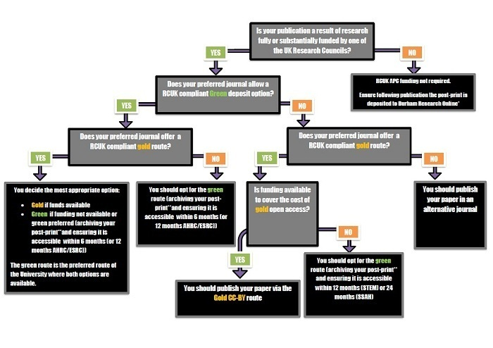 RCUK OA Durham decision flowchart for authors