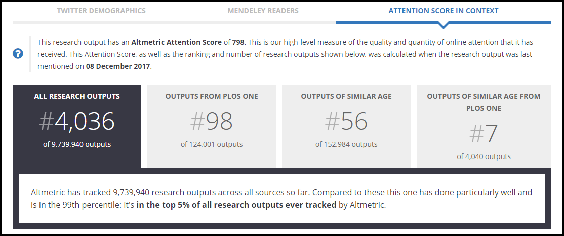 Altmetric Attention Score in Context