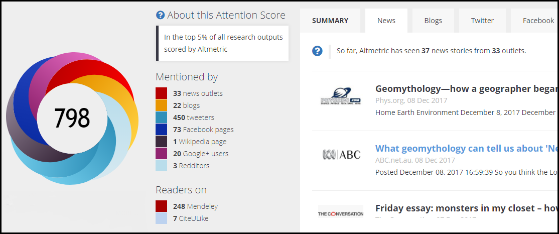 Altmetric Donut and Attention Score