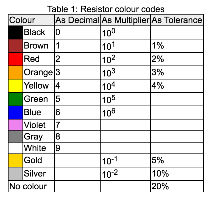 Resistor Colour Bands