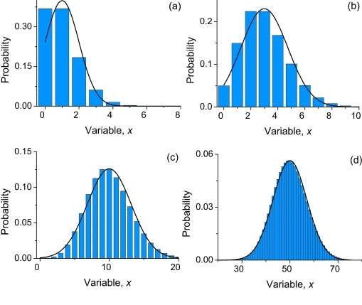 poisson distribution More of the derivation of the poisson distribution.