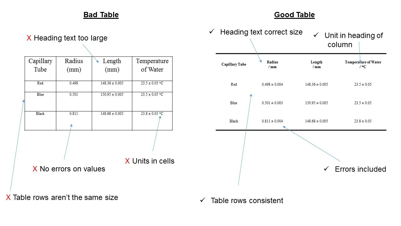 Department of physics figure tables graphs durham university dont include tables of data when the information is adequately given in a graph or by a few words of text this is redundant and wasteful of space pooptronica Choice Image