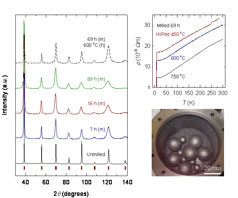 X-ray diffraction spectra and resistivity of conventional and nanocrystalline niobium