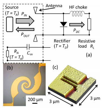 Schematic and image of a thermal rectenna