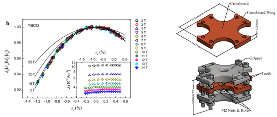 Figure 3 (L): The uniaxial strain dependence of Jc for a (RE)BaxCuyOz coated conductor, normalised to the peak value of JC [2]. Figure 4 (R): The biaxial sample holder, known as the 'crossboard', which is used to apply biaxial strains to (RE)B