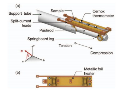 Figure 2: The bending beam apparatus used to apply uniaxial strains to a coated conductor [1].