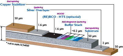 Figure 1: A typical schematic of a commercial high temperature superconductor, in a coated conductor form. The superconducting layer is shown in black. This coated conductor is manufactured by SuperPower http://www.superpower-inc.com/content/2g-hts-wire.