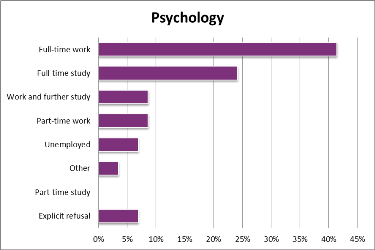 Problems of psychology