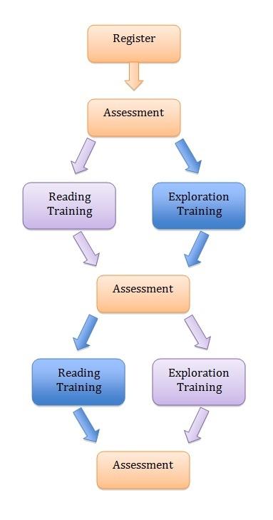 flow chart of training - Flowchart Training