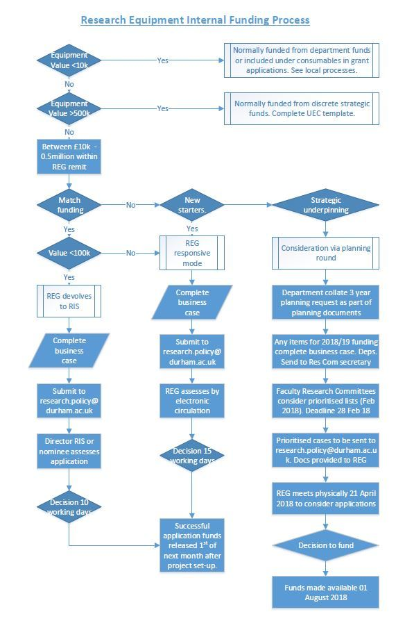 Research And Innovation Services   Research Equipment Application Process