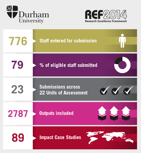 Durham University REF results