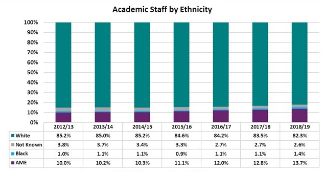 Graph showing Durham University academic staff by ethnicity