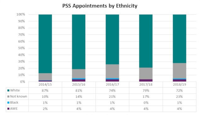 Graph showing Durham University PSS staff by ethnicity