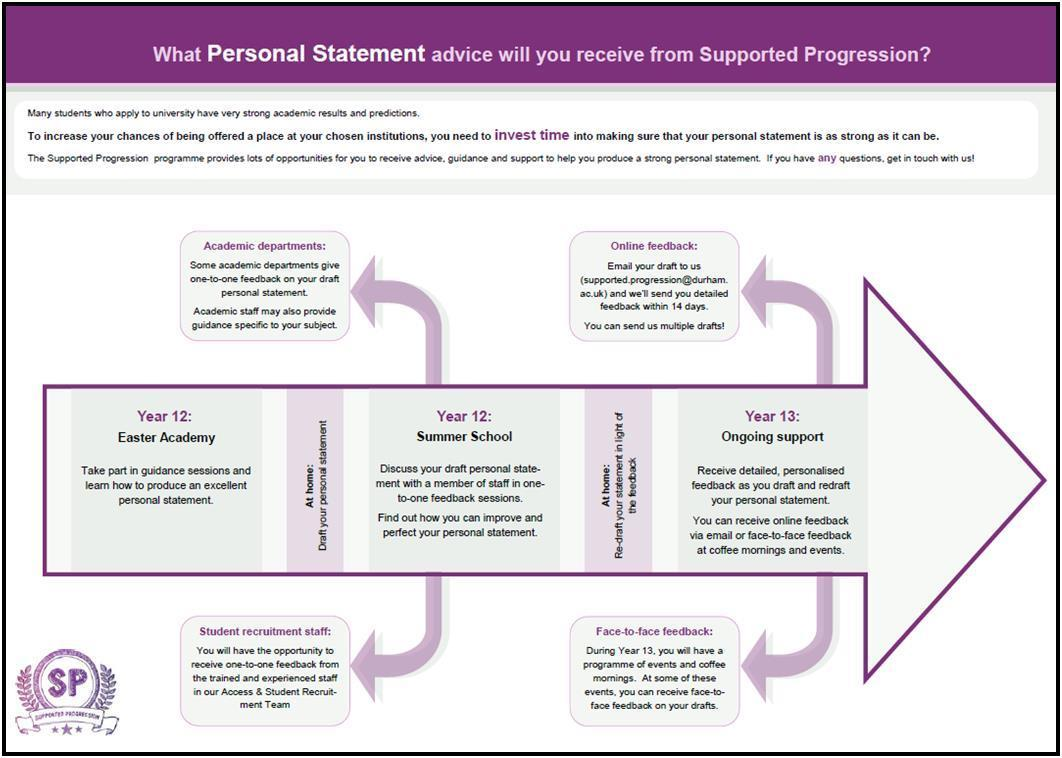 The Ultimate Medical Personal Statement Guide      Successful             Characteristics of a Good Personal Statement