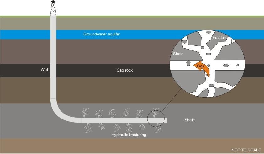 Unconventional Hydrocarbons   Shale    Gas     Durham University